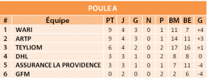Seven Soccer league Poula A